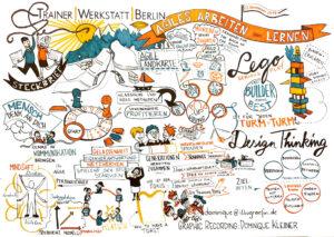 Dominique Kleiner - Graphic Record, Foto - Trainer Werkstatt Berlin, Gert Schilling